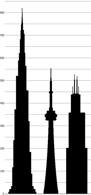 Two tall towers—CN Tower, Willis Tower—from ce...