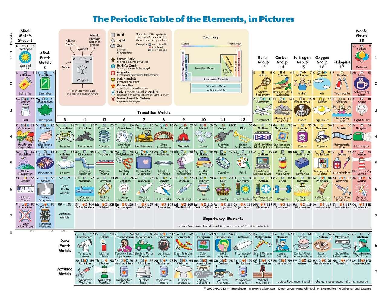 File The Periodic Table Of The Elements In Pictures