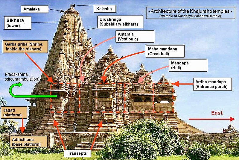 File:Architecture of the Khajuraho temples.jpg