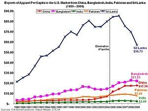 Per capita apparel exports to US.