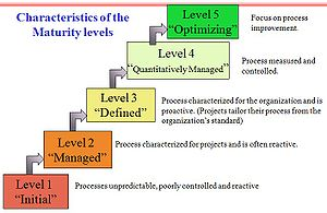 English: Characteristics of the Maturity levels