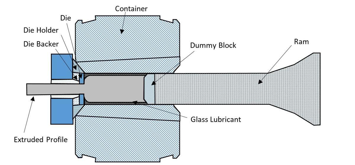 How Aluminum Extrusion Machine Works