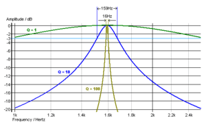 Frequency response of Q factor, or quality fac...
