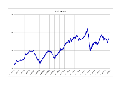 Thomson Reuters/CoreCommodity CRB Index - Wikipedia
