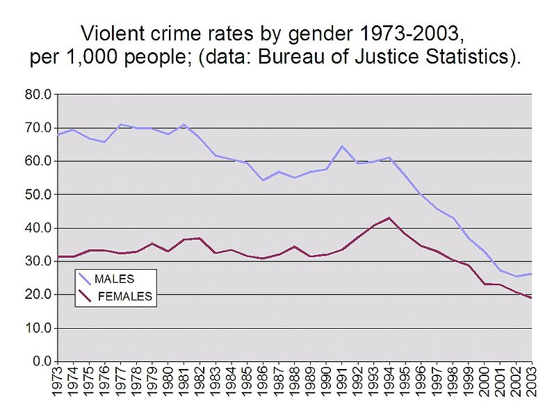File:Violent crime rates by gender 1973-2003.jpg