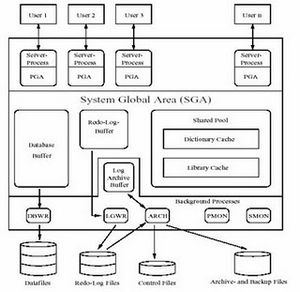 Español: estructura de base de datos de Oracle