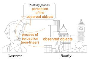 Process of perception conceptually
