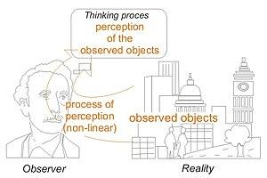 Process of perception conceptually