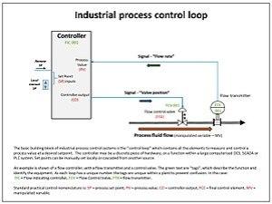 Control loop  Wikipedia