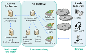 English: Architecture of Interactive Voice Res...