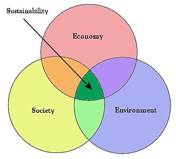 English: Balance of Sustainability