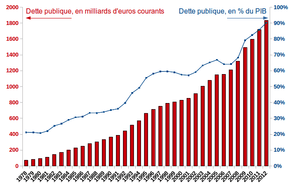 graphique, évolution de la dette des administr...