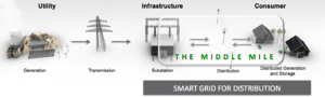 distribution smart grids