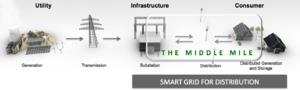 distribution smart grids