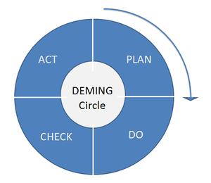 Plan-Do-Check-Act Deming circle, also known as...