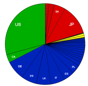 English: 2010 HDI (Very High) nations graph by...