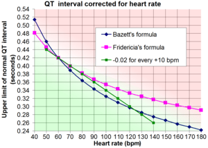 English: QT interval corrected by heart rate.