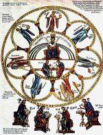 "Septem artes liberales from ""Hortus delic..."