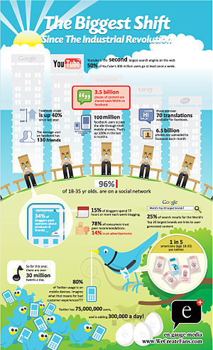 English: Infographic on how Social Media are b…