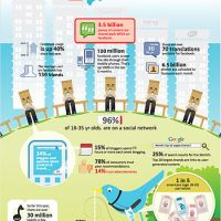 10 Reasons to Educate Elementary Students about Social Media