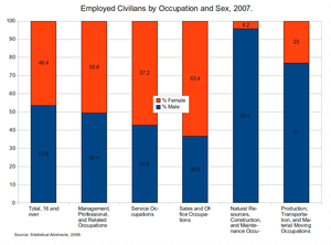This is a chart showing employed civilians by ...