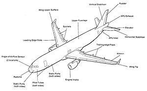 Airbus A320  Βικιπαίδεια