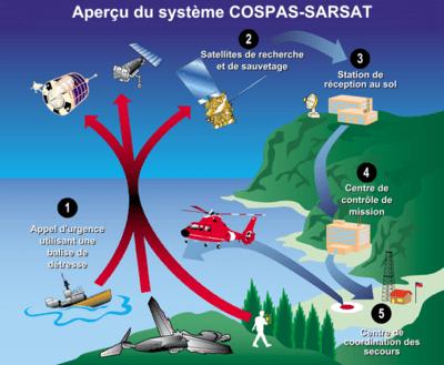 https://i2.wp.com/upload.wikimedia.org/wikipedia/commons/thumb/7/73/Aper%C3%A7u_syst%C3%A8me_COSPAS-SARSAT.png/400px-Aper%C3%A7u_syst%C3%A8me_COSPAS-SARSAT.png