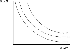 English: Indifference curve graphic was create...