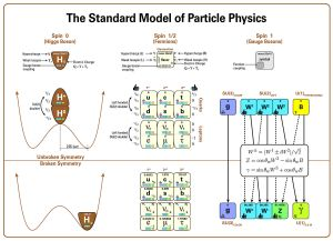 File:Standard Model Of Particle Physics, Most Complete