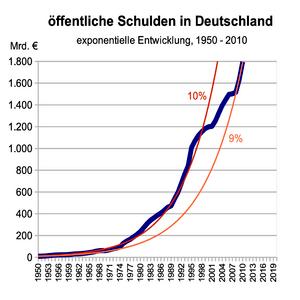 Deutsch: öffentliche Schulden in Deutschland 1...