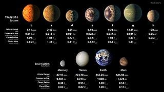 Data planet-planet di TRAPPIST-1 dibandingkan planet kebumian di tata surya. (Sumber: PIA21425 - TRAPPIST-1 Statistics Table, Wikipedia/NASA)