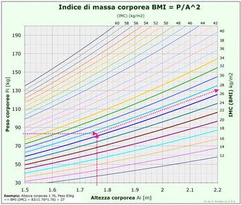 Italiano: indice di massa corporea, IMC, body ...