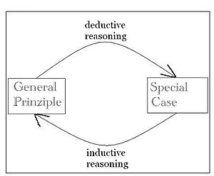 English: inductive and deductive reasoning