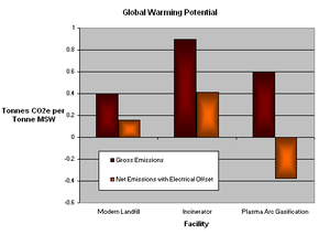Comparison of greenhouse gas emissions for mun...