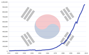 English: South Korea GDP (PPP) evolution from ...
