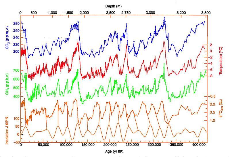 Vostok ice record time series