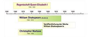 Zeittafel-marlowe-shakespeare