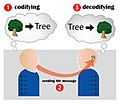 Encoding communication