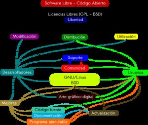 Español: Mapa conceptual del FLOSS (Free/Libre...