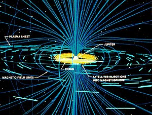 English: Interaction of Io with the magnetosph...