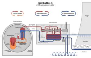 greencoop  Referat Kernspaltung und Kernfusion