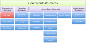 English: Type of contracts at sharia law