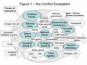 Kilcullen (Dept. of State) ecosystem of insurgency