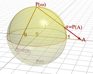 renering of the graph of the Sphere of Rieman