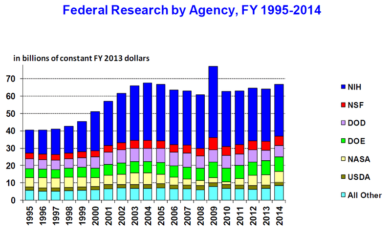 File:U.S. research funding.png
