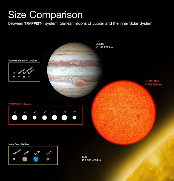 https://i2.wp.com/upload.wikimedia.org/wikipedia/commons/thumb/7/7e/Comparison_of_the_sizes_of_the_TRAPPIST-1_planets_with_Solar_System_bodies.jpg/800px-Comparison_of_the_sizes_of_the_TRAPPIST-1_planets_with_Solar_System_bodies.jpg?resize=609%2C633&ssl=1