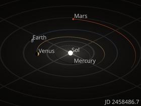 83d5a2daa تمثل المجالات الصغيرة موقع كل كوكب في كل مكان يوم جوليان، ابتداء من 6 يوليو  2018 (aphelion) وتنتهي 3 يناير 2019 (الحضيض).