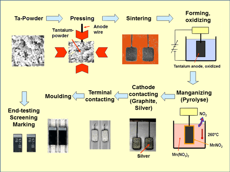 File:Tantalum Capacitor Production Flow.png