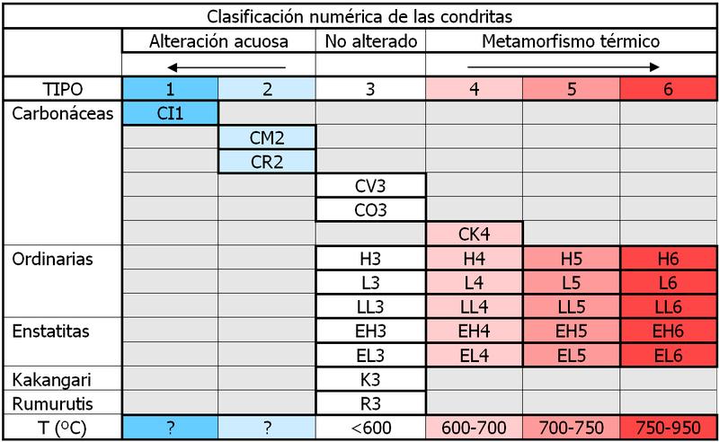 File:Clasificacion-condritas-version2.png