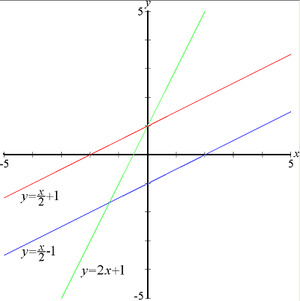 Three lines — the red and blue lines have the ...